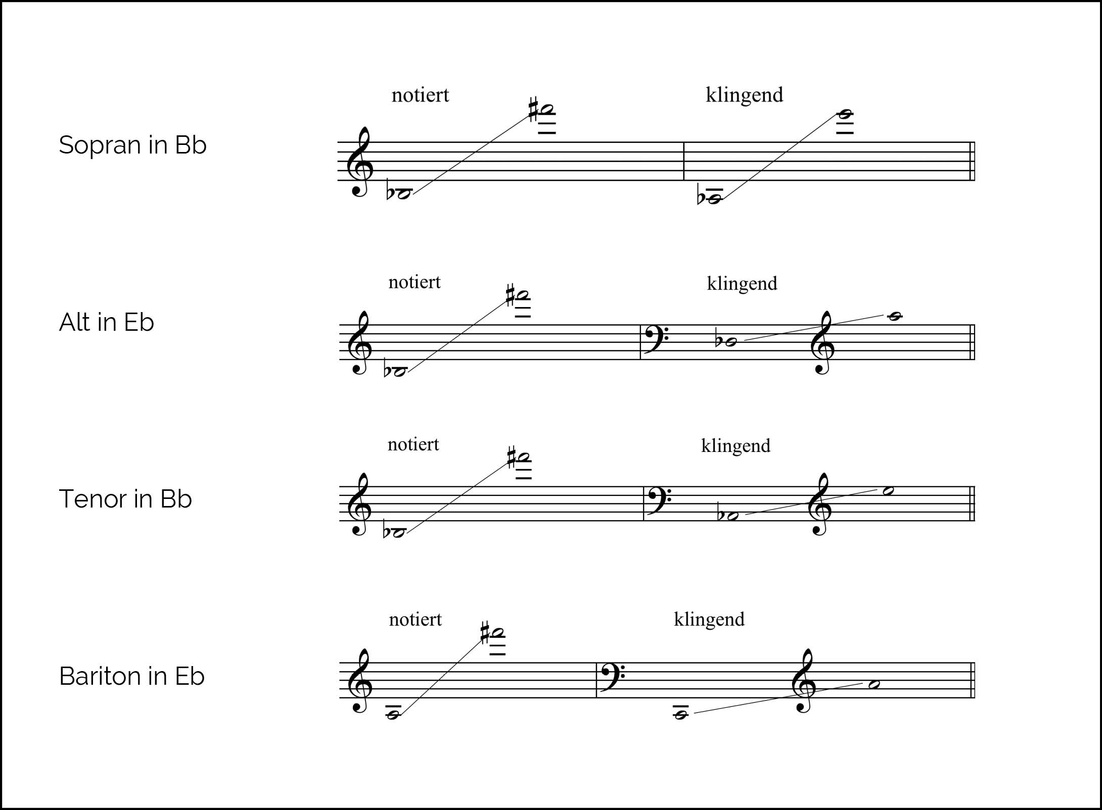 saxophon spielen lernen