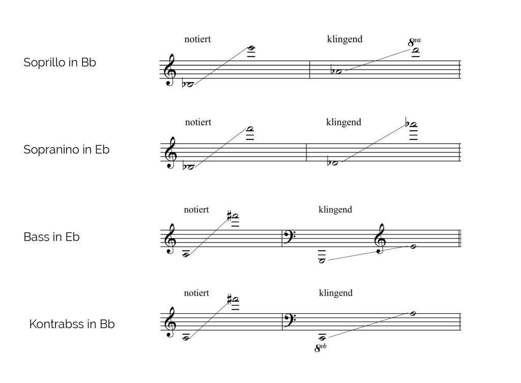 Saxophon lernen in Wien,